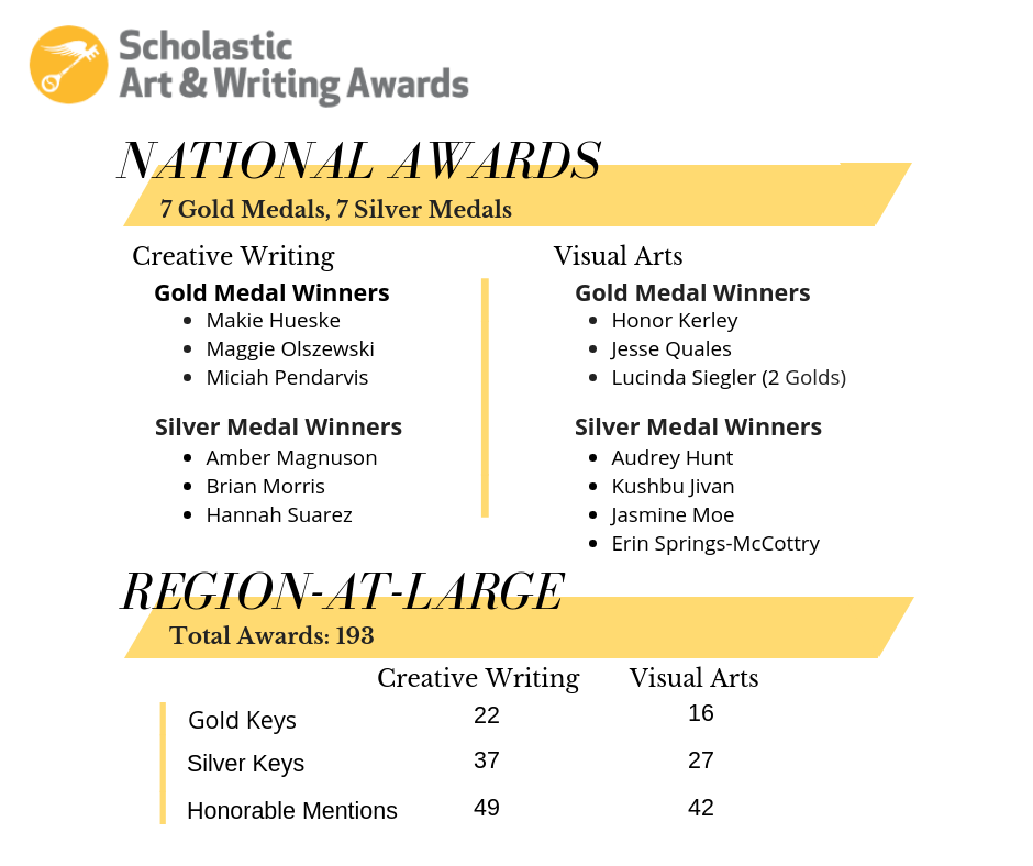 Graphic showing the Scholastic Art and Writing Award winners